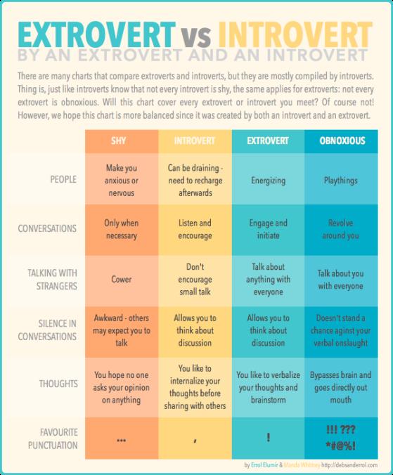 ExtrovertVSIntrovert